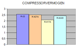 graph compressorvermogen