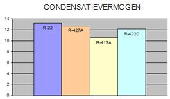 graph condensatievermogen