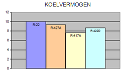 graph koelvermogen