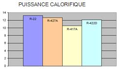 graph puissance calorifique