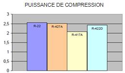 graph puissance de compression
