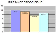 graph puissance frigorifique