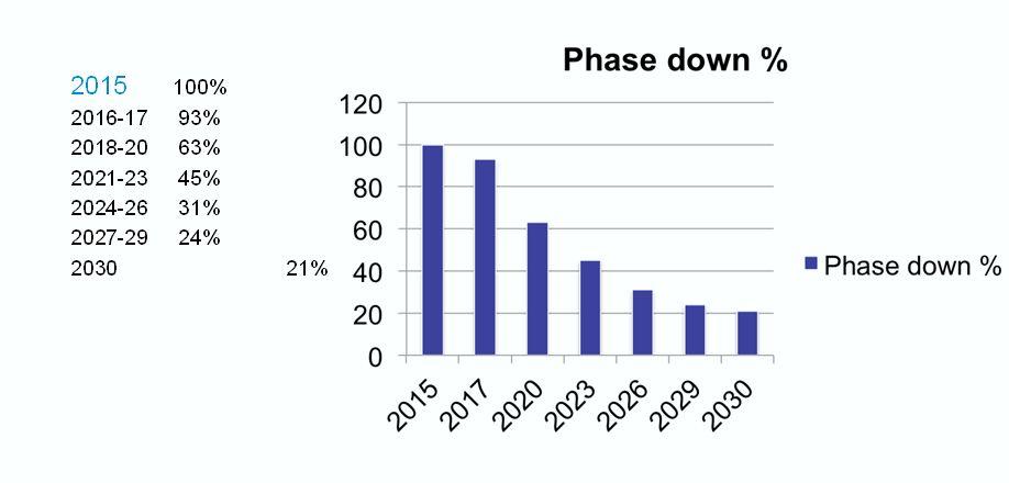 Graphe quantités HFC